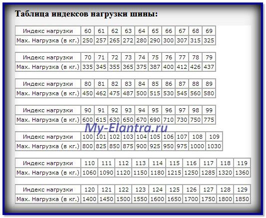 Таблица индекса нагрузки