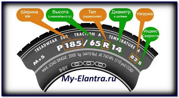 Все маркировки и обозначения шины