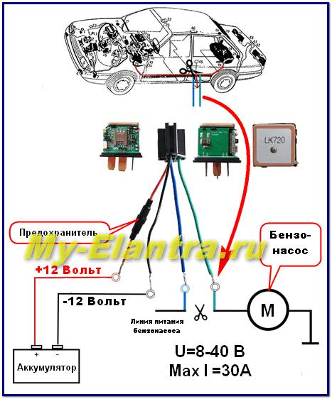 Car connection