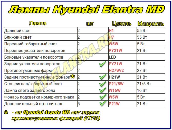 Лампы Hyundai Elantra MD